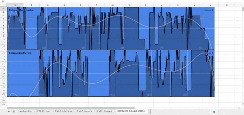 Two graphs comparing solo-ensemble balance in the Beethoven and Mendelssohn violin concertos -- the darker blue is the soloist and the lighter blue is the orchestra