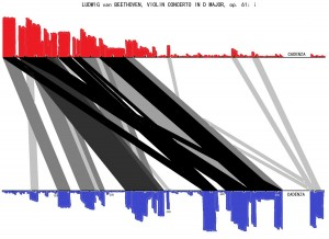 A formal analysis of the Beethoven violin concerto (red is future-referencing, blue is past-referencing, and black lines indicate structural links between sections)