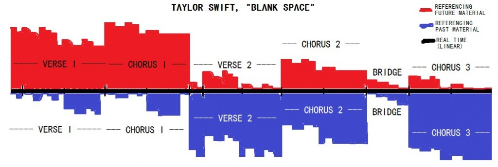 What better way to test a new formal analysis method than on a pop song?